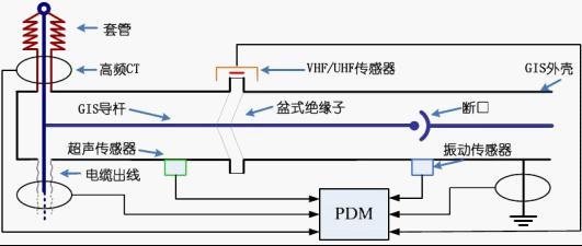 dljf-gd/gm gis局部放电在线监测系统