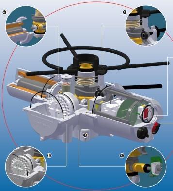 为工业阀门控制和执行机构应用提供各种型号种类电动解决方案.
